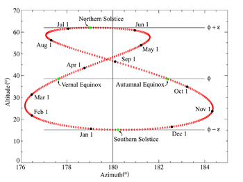 temps solaire vrai calcul