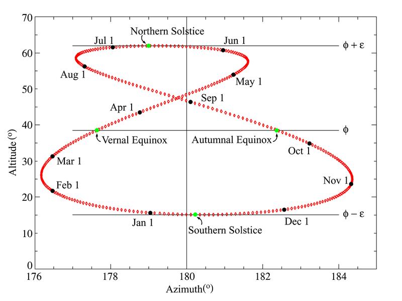Analema, apskaičiuota Grinvičui. Kitose Žemės vietose ji yra tokia pati, skiriasi tik Saulės deklinacija (pakilimas virš horizonto).