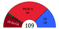 Andalusia Parliament composition, 1986.PNG