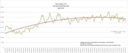 Average Daily Ridership, San Jose, Light Rail, Jan 2002 Thru Nov 2016
