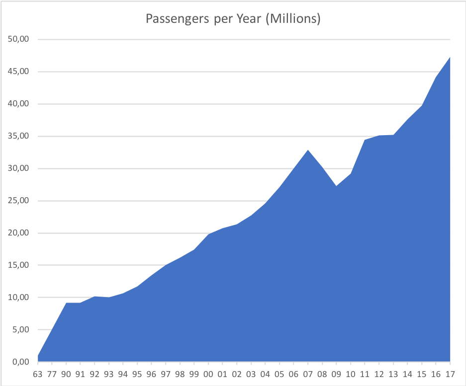 Barcelona Airport Passenger volume progression (1963-2017)