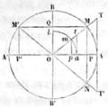Bovier-Lapierre - Traité élémentaire de trigonométrie rectiligne 1868, illust p015.png