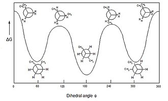 Dihedral angle - Free energy diagram of n-butane as a function of dihedral angle.