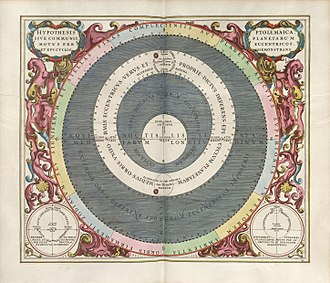 Hypothesis - The hypothesis of Andreas Cellarius, showing the planetary motions in eccentric and epicyclical orbits.