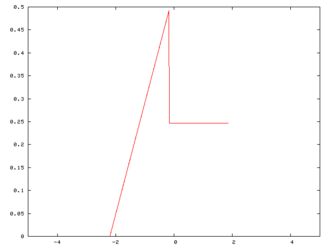 Illustration of the central limit theorem - A probability density function.