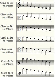 Curso Practico Para Aprender A Leer Musica Solfeo Wikiversidad