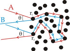 Coherent backscattering - Image: Coherent backscattering