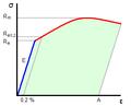 Courbe contrainte vs deformation.png