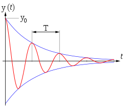 Damped oscillation graph.svg