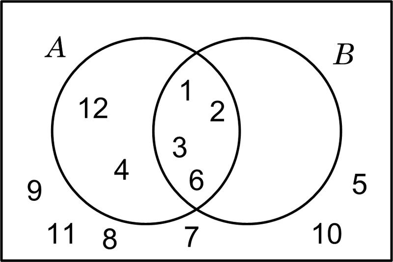 Organizador visual diagramas de venn filediagrama de venn 2g ccuart Choice Image