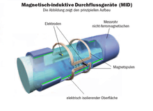 Magnetic flow meter - Wikipedia