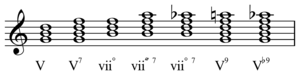 Dominant (music) - Image: Dominant form chords