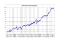 Dow Jones Industrial Average.png