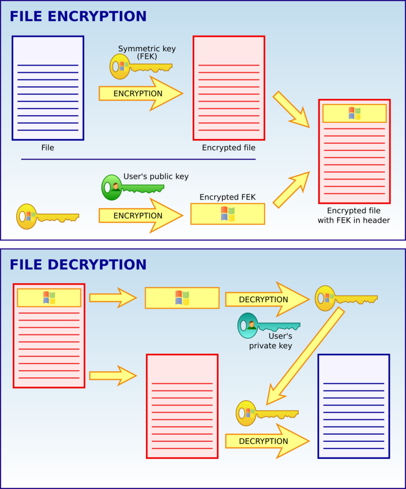 Как открыть файл с расширением rar. процесс шифрования и расшифровки файла.