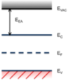 Electron Affinity in Band Diagram.png