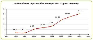 Evolucion poblacion extranjera en Arganda