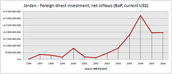 English: Foreign direct investment incoming in...