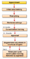Fig 1, New magistartes' training and appraisal pathway.PNG