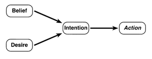 Folk psychology - Figure 2 - A schematic representation of folk psychology of belief, desire, intention, and action.