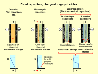 Supercapacitor Wikipedia