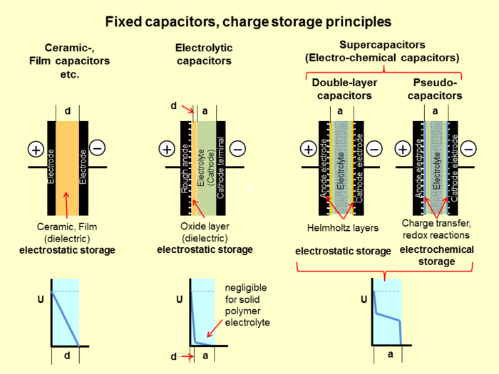 Charge storage principles of different capacitor types and their inherent voltage progression Fixed capacitors-charge storage principles-2.png