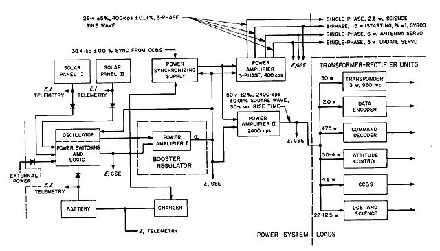 Project Planning Flow Chart: Functiional block diagram of power subsystem.jpg - Wikimedia ,Chart