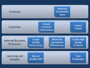 Strategic management - Generic Strategy Map illustrating four elements of a balanced scorecard