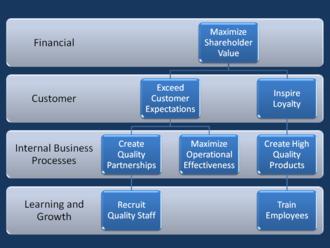 Strategic management - Generic Strategy Map illustrating four elements of a balanced scorecard