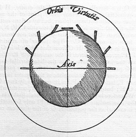 Diagram from William Gilbert's De Magnete, a pioneering work of experimental science Gilbert De Magnete Illo044.jpg