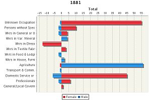 Great Maplestead - A graph to show occupation data for 1881 in Great Maplestead.