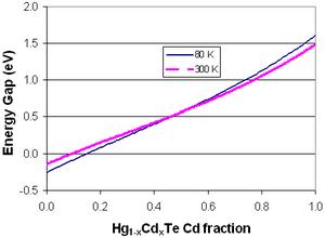 Mercury cadmium telluride - Energy gap as a function of cadmium composition.