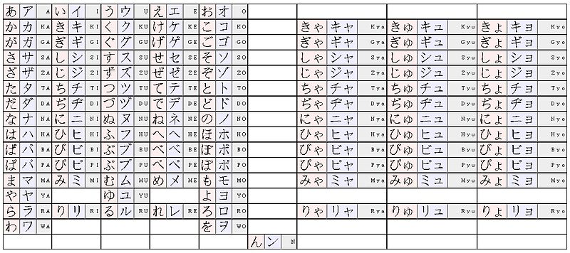 file hiragana katakana romanization jpg wikimedia commons. Black Bedroom Furniture Sets. Home Design Ideas