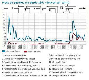 Evolução do preço do petróleo cru