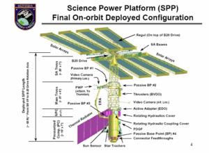 Science Power Platform - ISS Science Power Platform (NASA)