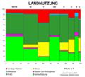 Landnutzungoe.png