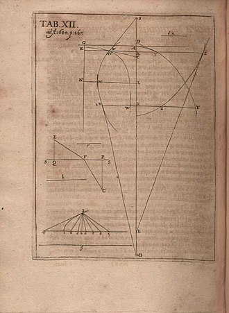 History of calculus - Graphs referenced in Leibniz' article of 1684.