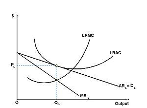 Monopolistic competition - Long-run equilibrium of the firm under monopolistic competition. The firm still produces where marginal cost and marginal revenue are equal; however, the demand curve (and AR) has shifted as other firms entered the market and increased competition. The firm no longer sells its goods above average cost and can no longer claim an economic profit