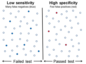Sensitivity and specificity - Image: Low Sensitivity High Specificity 1400x 1050