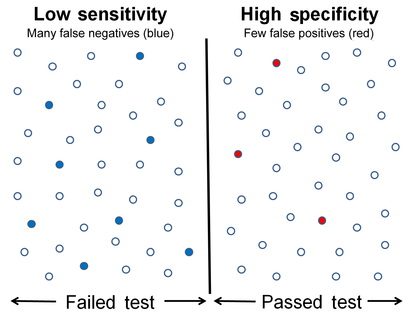 Sensitivity and specificity - Wikipedia