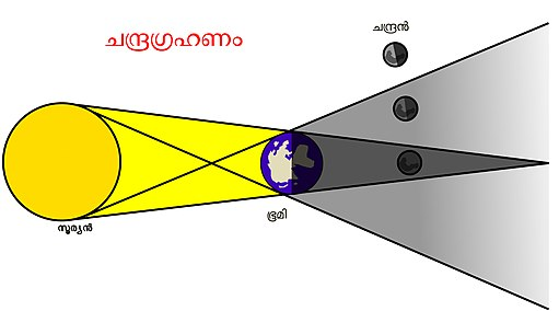 Lunar eclipse Graphic Malayalam