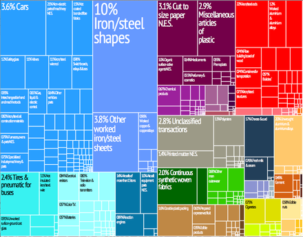 Graphical depiction of Luxembourg's product exports in 28 colour-coded categories Luxembourg treemap.png
