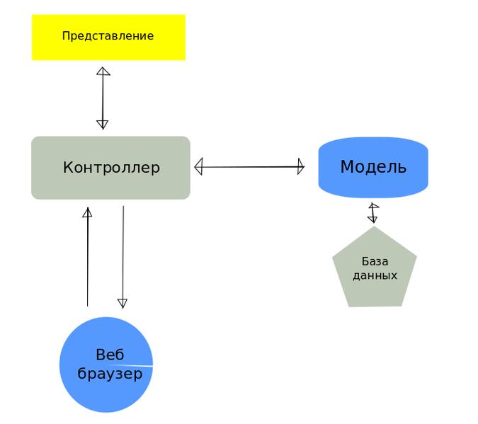 Mvc framework php своими руками