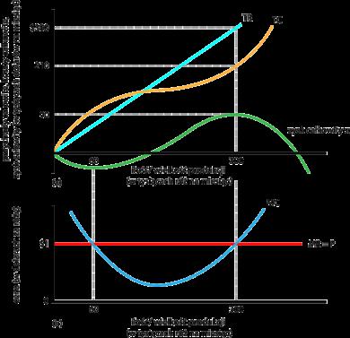 https://upload.wikimedia.org/wikipedia/commons/thumb/a/a6/Maksymalizacja_zysku_przez_przedsi%C4%99biorstwo_doskonale_konkurencyjne_%28r%C3%B3%C5%BCe%29.png/390px-Maksymalizacja_zysku_przez_przedsi%C4%99biorstwo_doskonale_konkurencyjne_%28r%C3%B3%C5%BCe%29.png