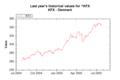 Market Data Index KFX on 20050726 202626 UTC.png