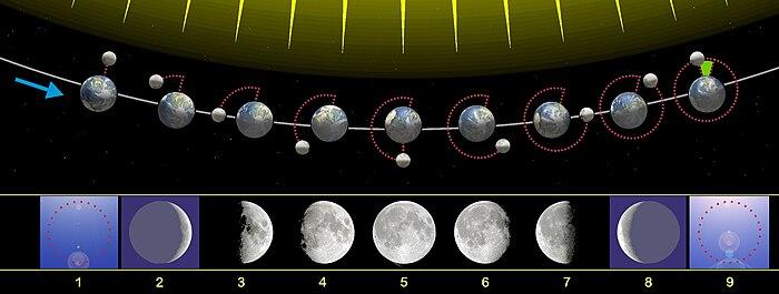 9688c7340d7 No início está a lua nova. Note que