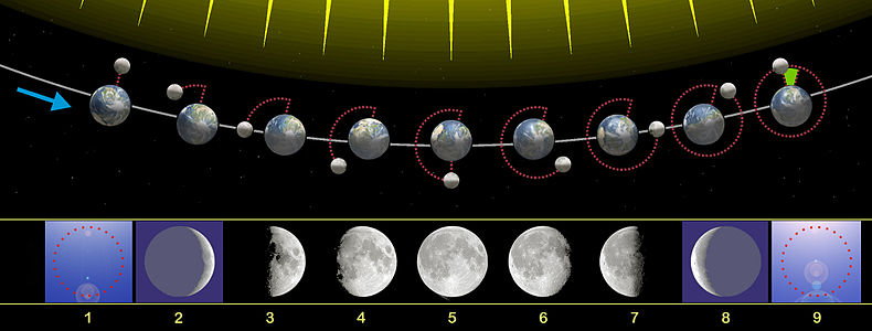 October 2017 moon phases