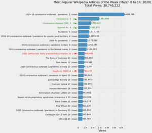 Most Popular Wikipedia Articles of the Week (March 8 to 14, 2020).png