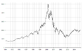 NASDAQ IXIC - dot-com bubble.png