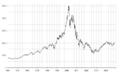 NASDAQ IXIC - dot-com bubble.png