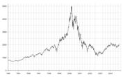 NASDAQ Blase